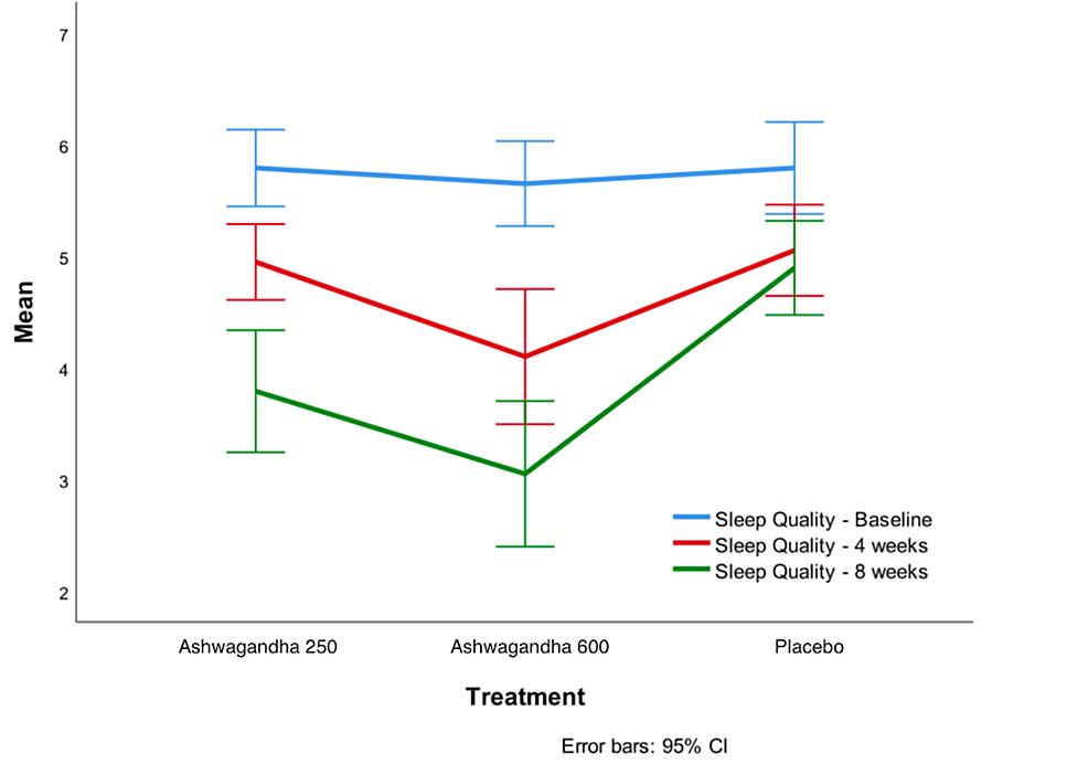 Sleep-quality-scores-at-baseline,-week-4-and-week-8