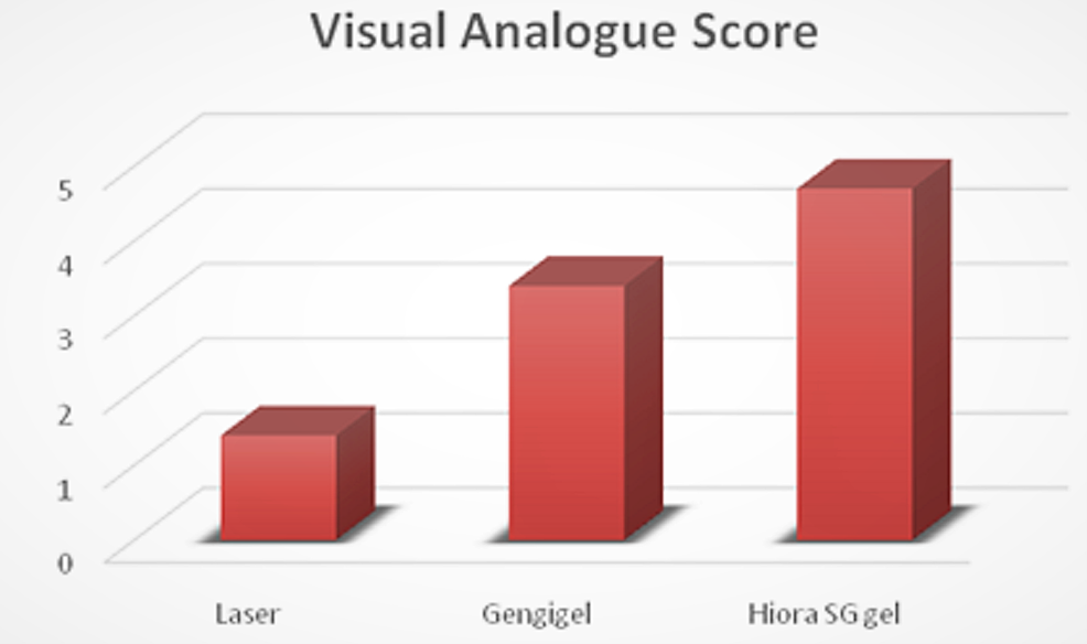 Comparison-of-postoperative-visual-analog-scores-between-the-groups