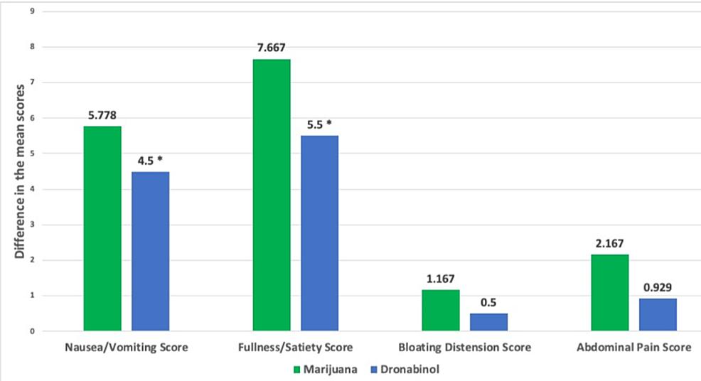 Comparison-of-the-mean-differences-in-symptom-score-improvement-in-each-symptom-category-between-marijuana-and-dronabinol