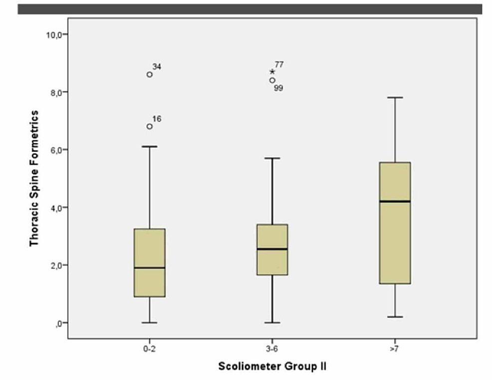 Female-groups-1,-2,-3-at-the-midthoracic-level-(Boxplot)