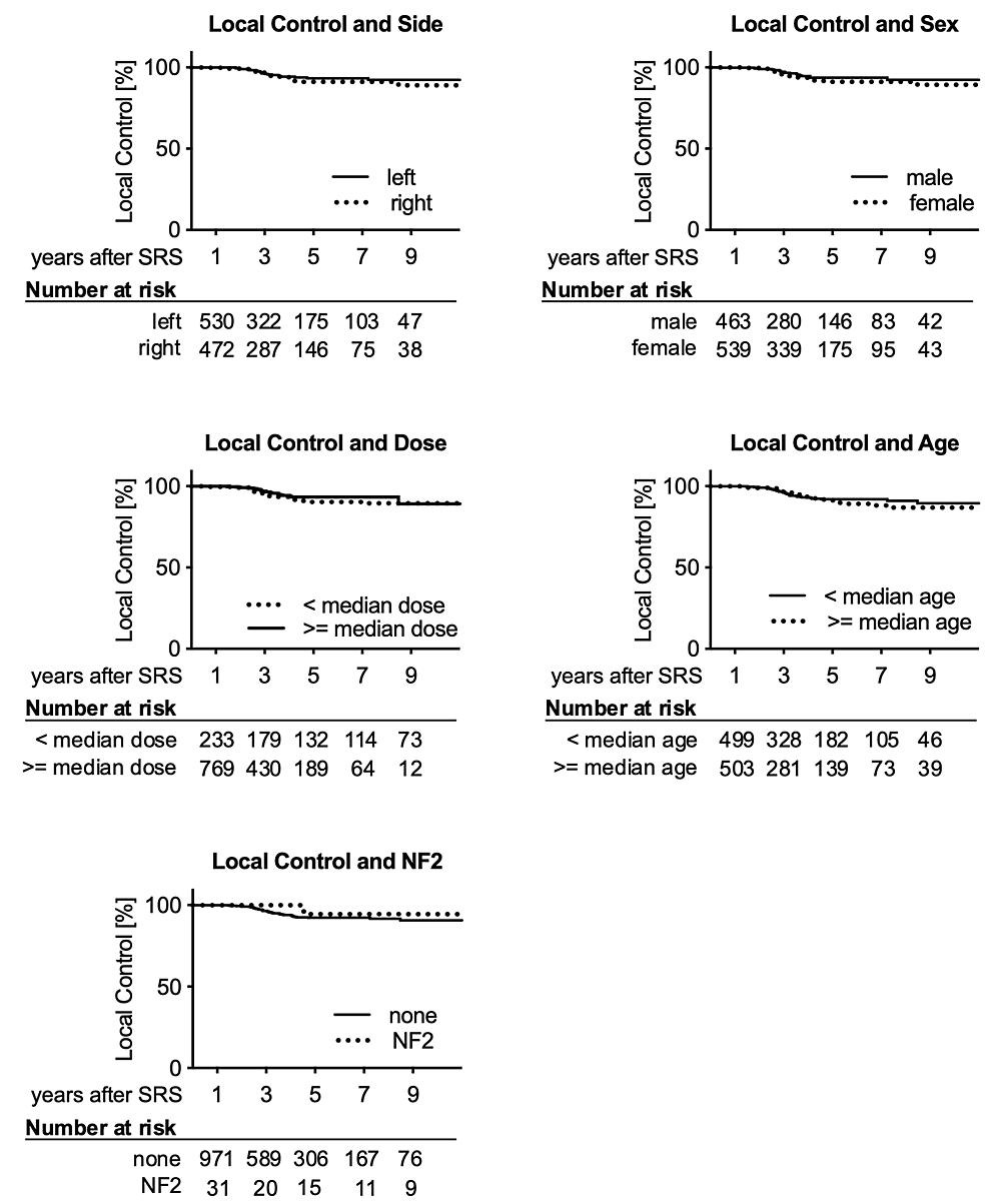 Kaplan-Meier-estimates-of-local-control-over-time