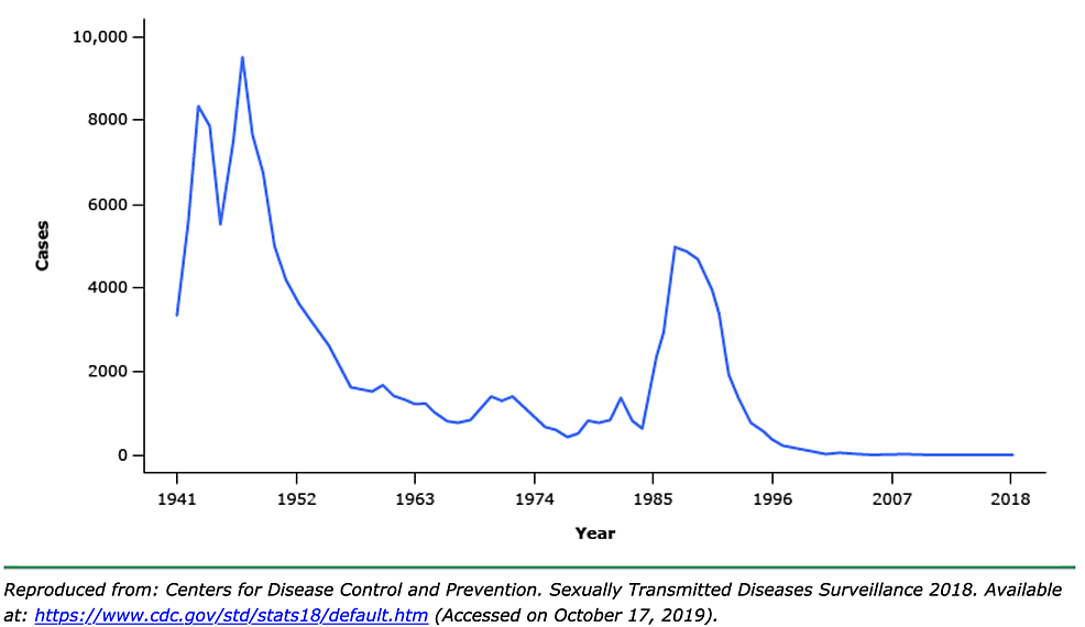 CDC-report,-prevalence-of-chancroid-in-the-United-States-in-the-years,-1941-2018.