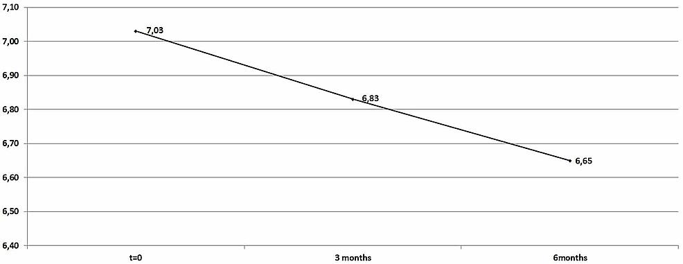 Average-HbA1c-levels