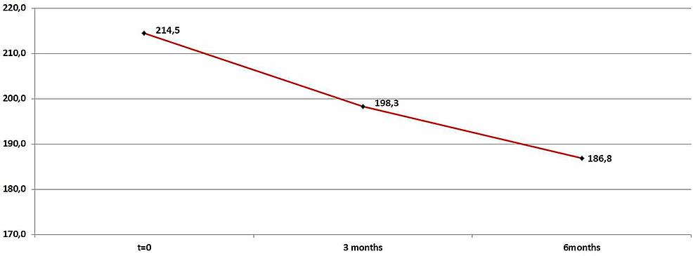 Average-cholesterol-levels