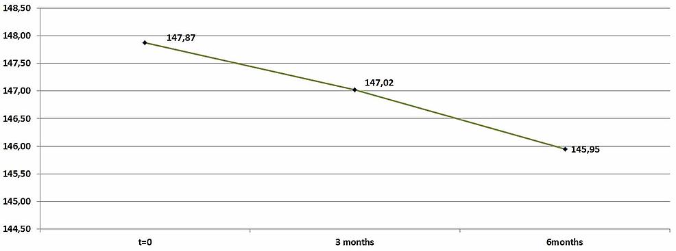 Average-triglyceride-levels