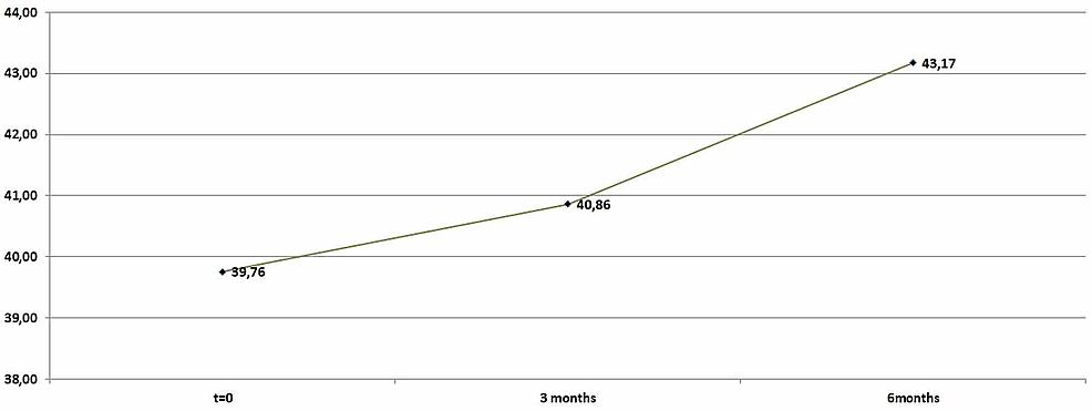 Average-high-density-lipoprotein-(HDL)-levels