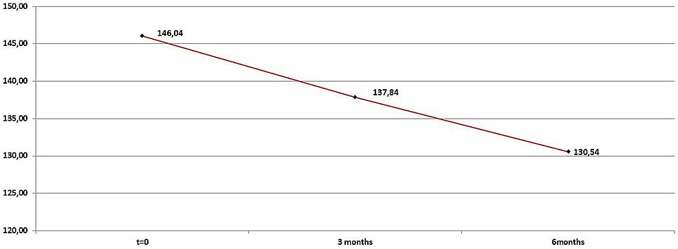 Average-low-density-lipoprotein-(LDL)-levels