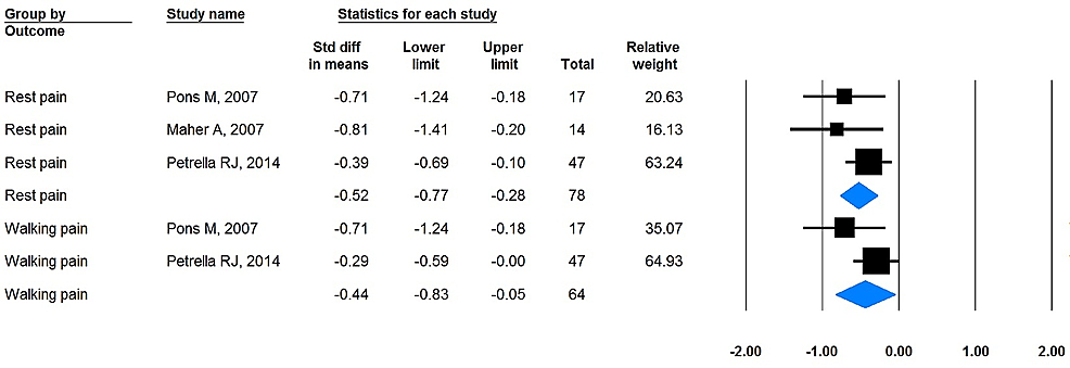 Forest-plot-of-VAS-for-both-rest-pain-and-walking-pain