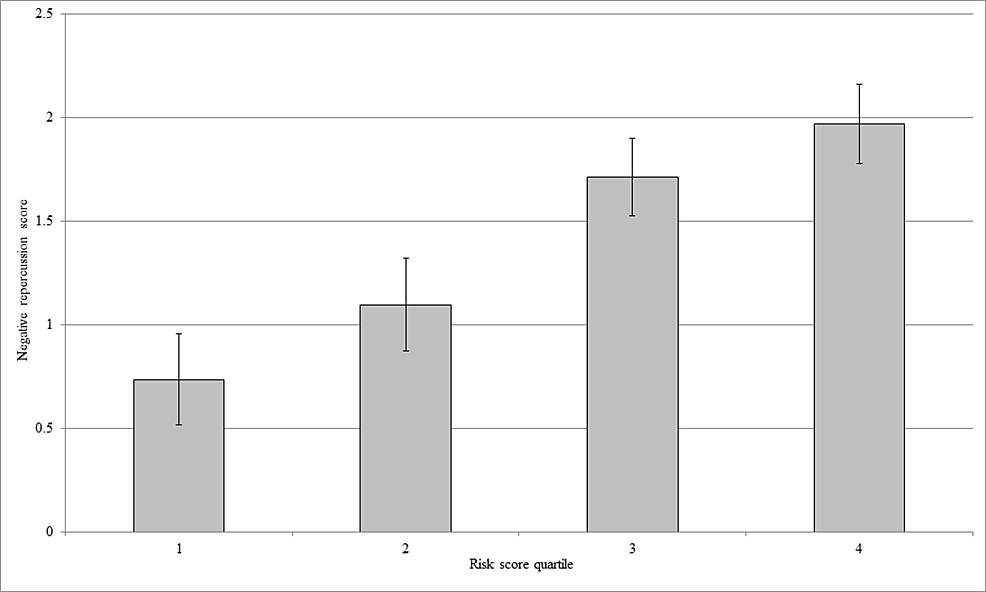 Association-of-risk-score-quartile-with-negative-repercussion-score