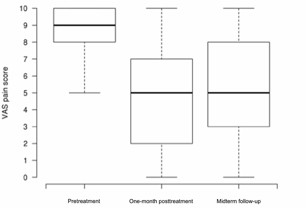 Boxplots-Showing-Medial-Knee-Numeric-Pain-Score-Pretreatment,-at-One-month-Follow-up,-and-at-Midterm-Follow-up-at-4.6-Years