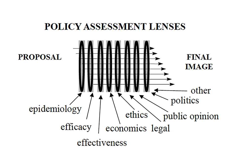 Framework-for-Policy-Assessment-and-Analysis