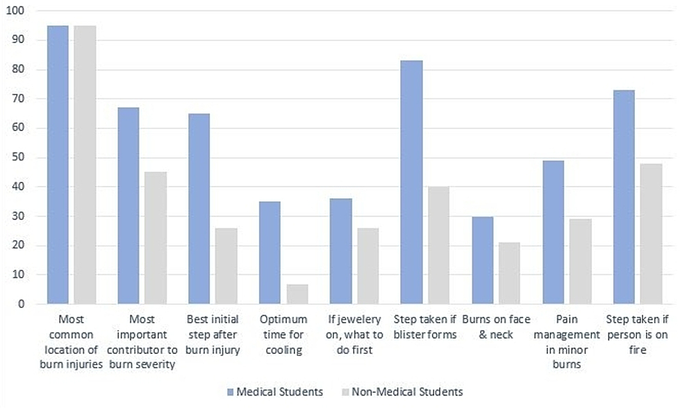 Percentage-of-correctly-identified-responses-by-medical-students-and-non-medical-students