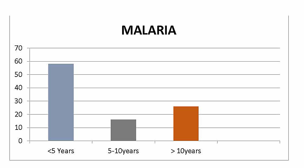 Age-of-the-patients-with-malaria.