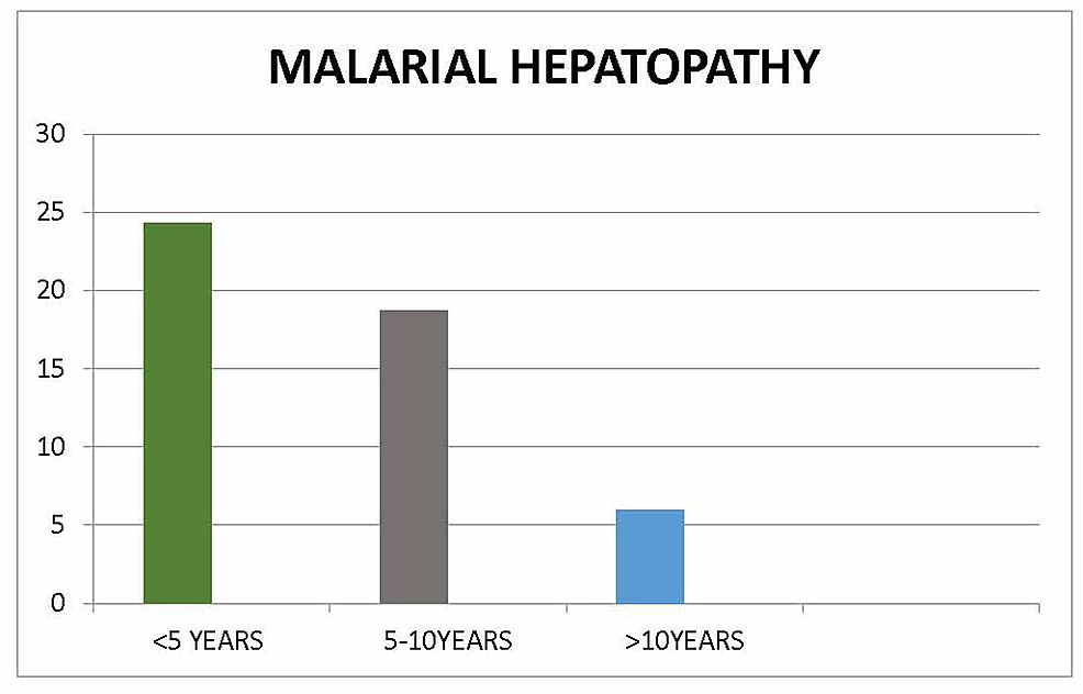 Age-of-the-patients-with-malaria-hepatopathy.