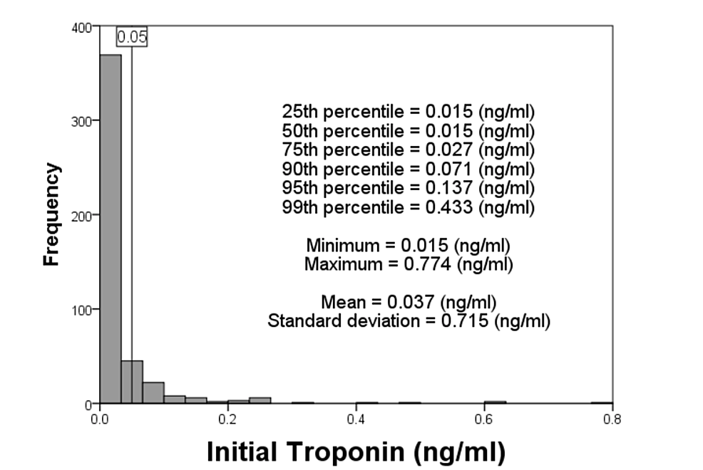 Distribution-of-initial-troponin-among-all-hypertensive-crisis-patients