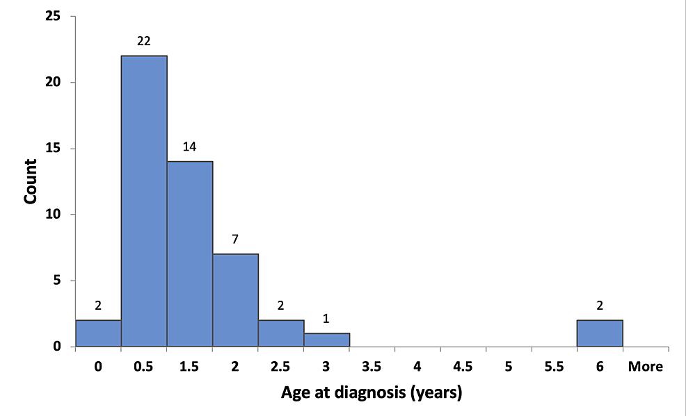 Age-at-diagnosis
