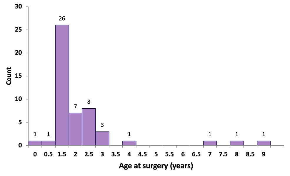 Age-at-surgery
