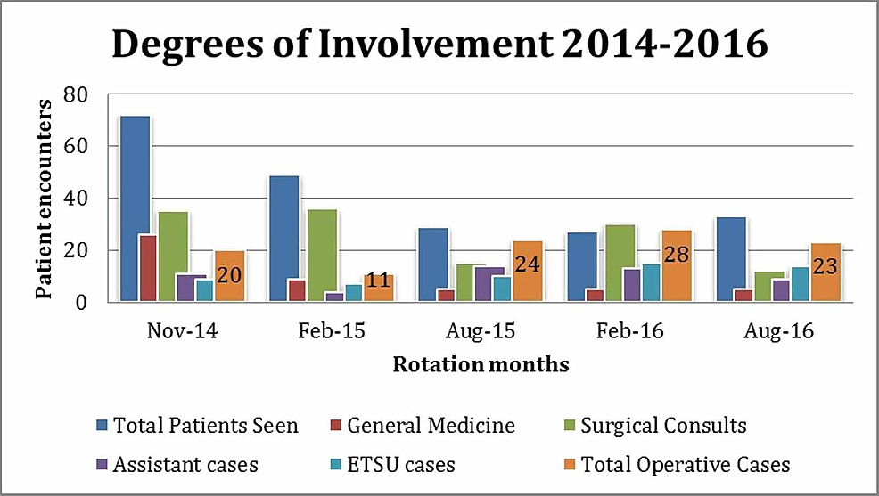 Review-of-resident-involvement-during-rotation-months