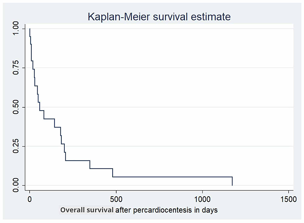 Kaplan-Meier-curve-showing-overall-survival-of-pateints-following-pericardiocentesis,-with-median-of-54-days