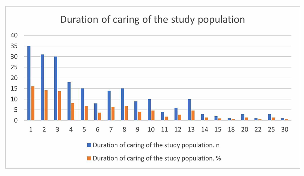 Duration-of-caring-of-the-study-population
