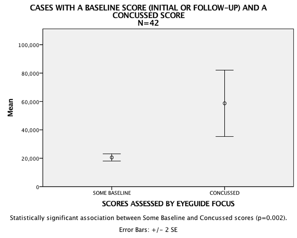 Test-cases-with-baseline-and-concussion-scores