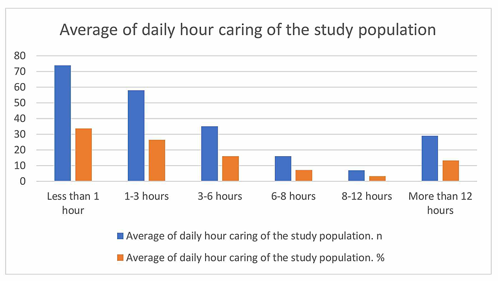 Average-of-daily-hours-of-caring-of-the-study-population