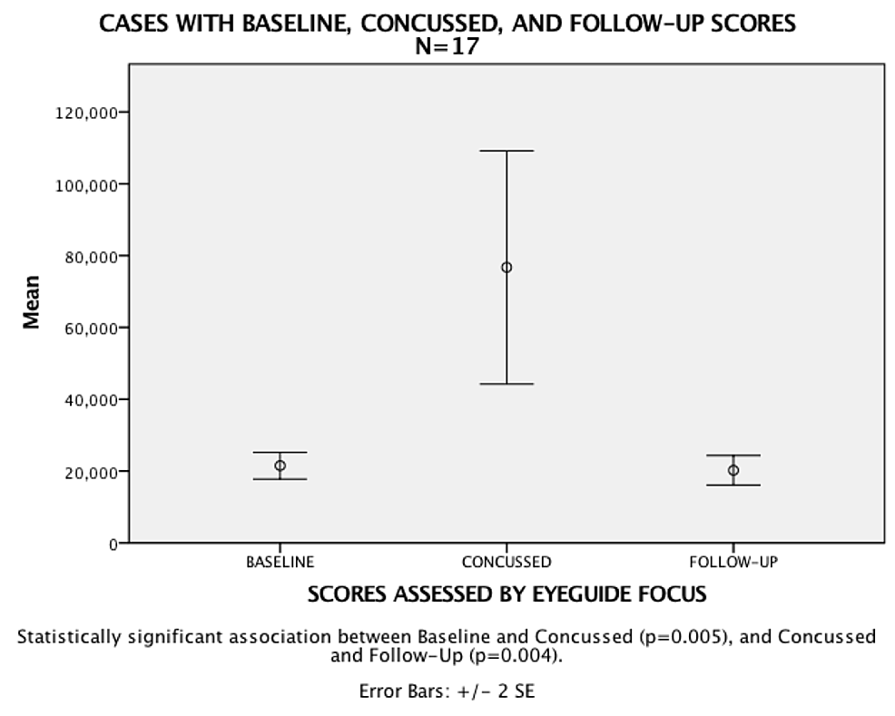 Test-cases-with-baseline,-concussion-and-follow-up-normal-scores