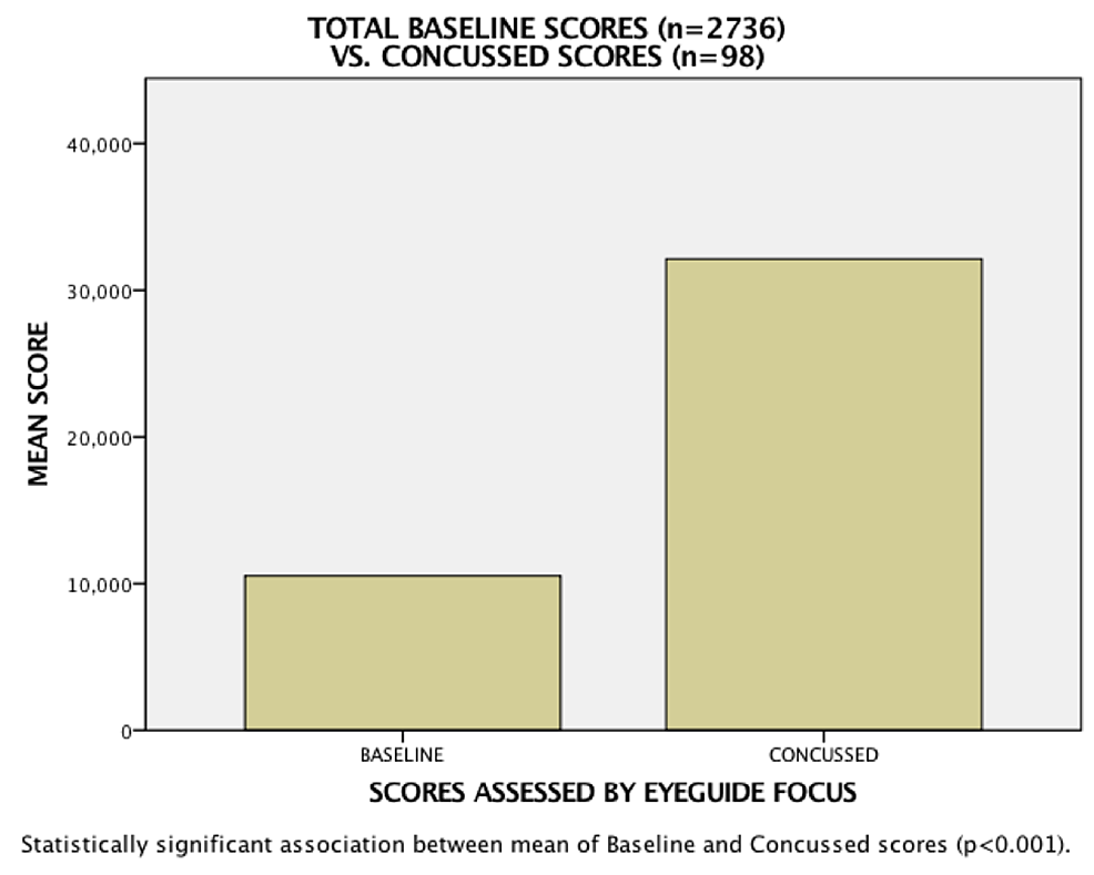 Analysis-showing-statistically-significant-difference-between-baseline-and-concussion-scores