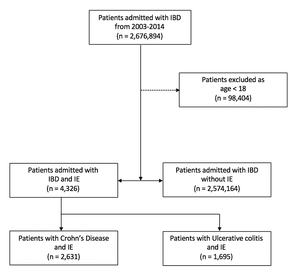 Flow-chart-demonstrating-the-patient-sample-population