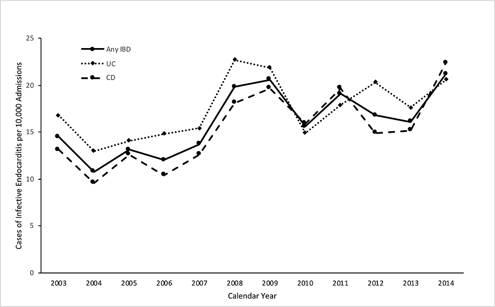 Graph-demonstrating-the-incidence-of-infective-endocarditis-in-patients-with-IBD-from-2003-2014