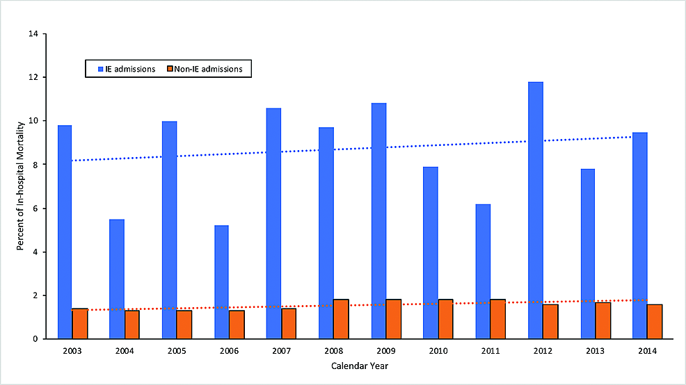 Graph-demonstrating-the-trend-of-in-hospital-mortality-in-IBD-patients-admitted-with-IE-compared-to-non-IE-hospitalizations