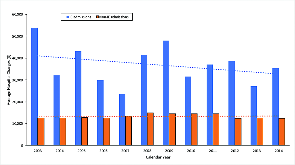Graph-demonstrating-the-trend-in-average-hospital-charges-for-IBD-patients-admitted-with-IE-compared-to-non-IE-hospitalizations