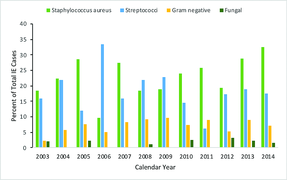 Graph-demonstrating-the-trend-in-the-microbiology-associated-with-IE-in-patients-with-IBD