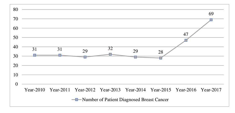 Total-number-of-patients-diagnosed-with-breast-cancer-per-year