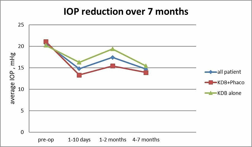 Timeline-of-intraocular-pressure--(IOP)-reduction-for-all-patients,-KDB+Phaco-and-KDB-alone-group-over-7-months