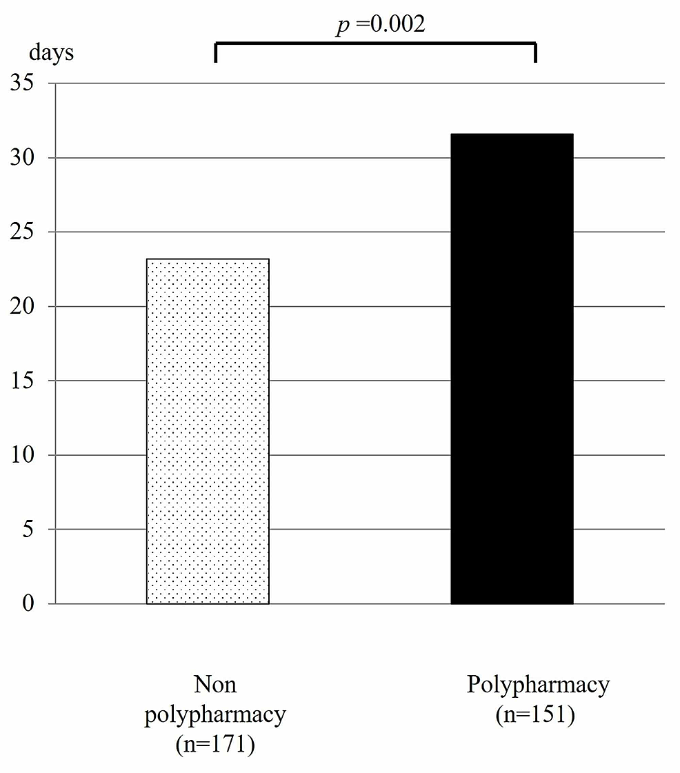 The-hospitalization-period-of-patients-with-or-without-polypharmacy