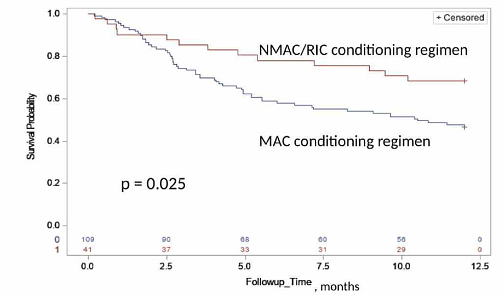 The-Kaplan-Meier-estimate-of-the-one-year-overall-survival-time-based-on-conditioning-regimen-group