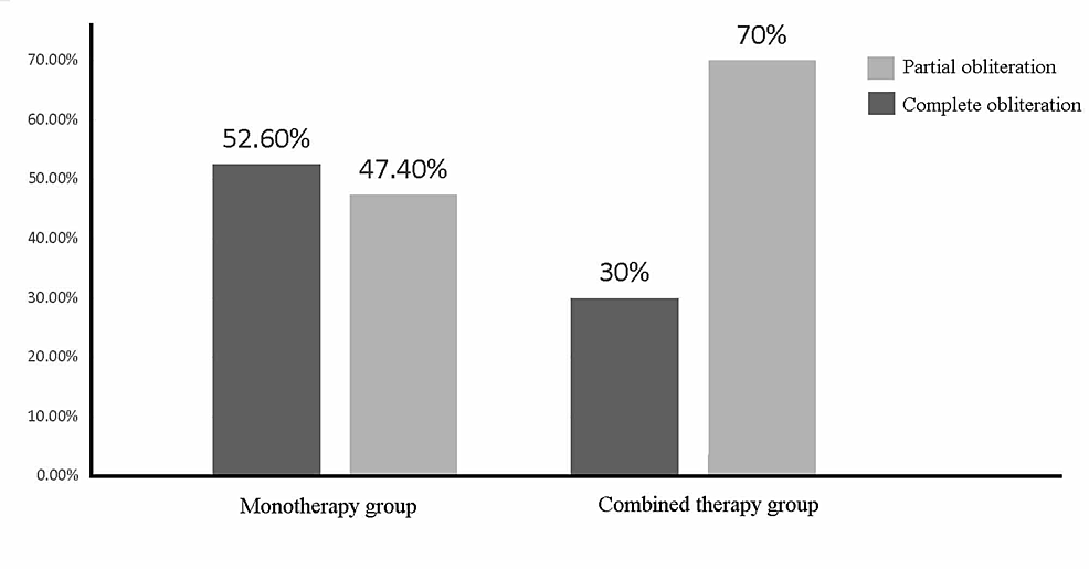 Percentages-of-partial-and-complete-obliteration-in-mono-therapy-group-and-combined-therapy-group