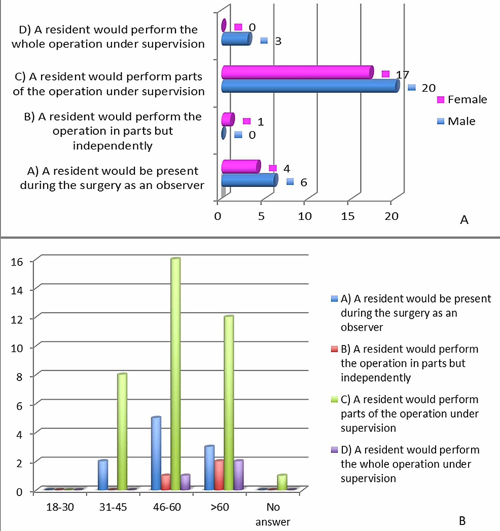 "Patient-responses-to-""what-does-assisting-in-surgery-mean""-and-""the-role-of-the-resident-during-surgery"""