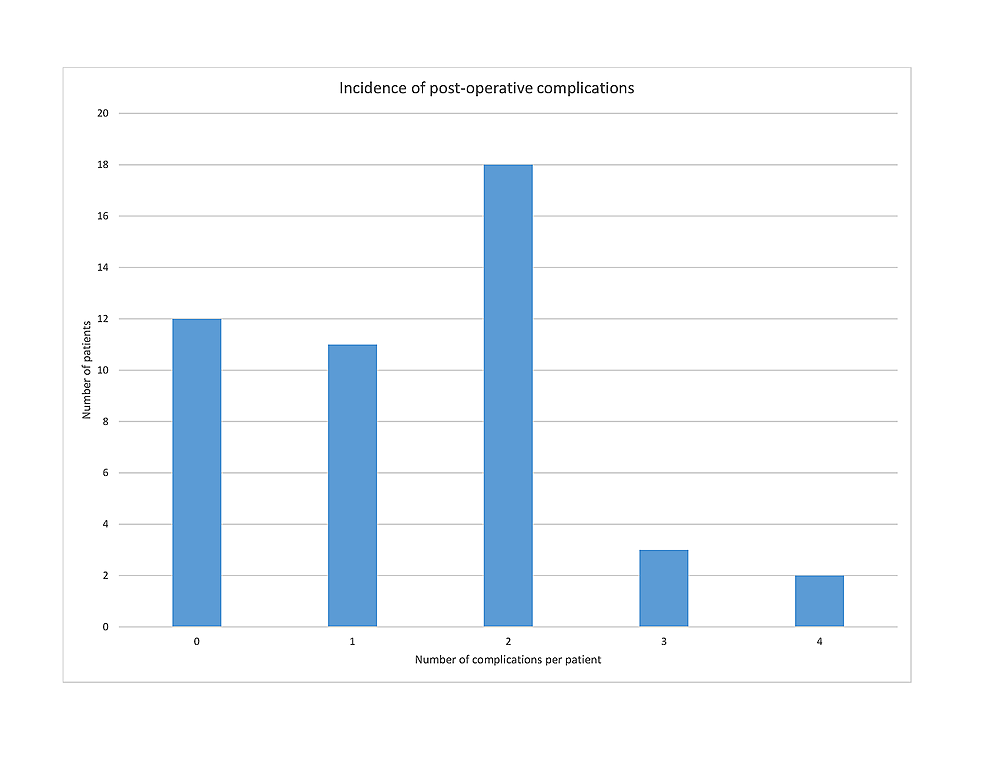 Incidence-of-postoperative-complications-in-emergency-laparotomy-patients