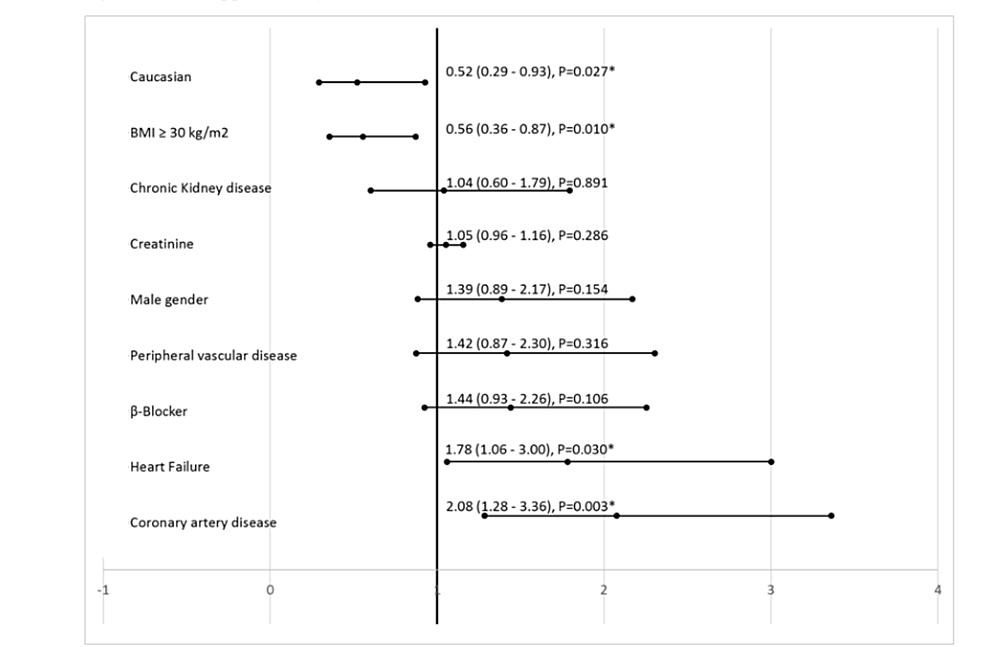 Predictors-for-positive-serial-troponin-from-binary-logistic-regression