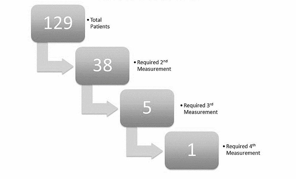 Patients-requiring-repeat-dosimetry-measurements