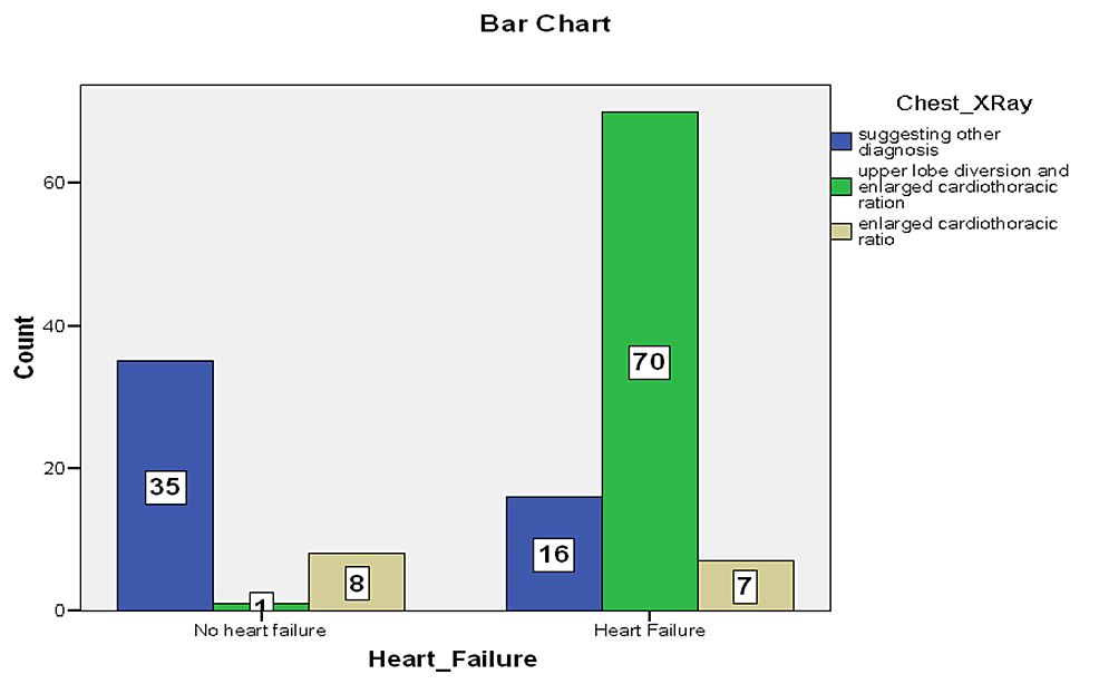 Bar-chart-showing-X-ray-findings-in-patients-with-heart-failure