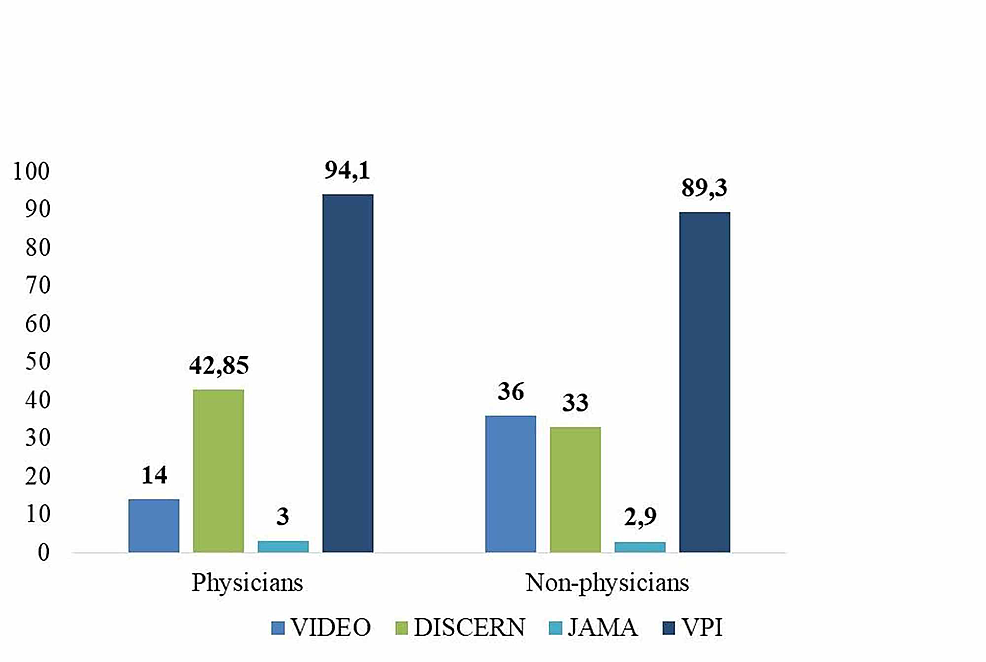 Number-of-videos,-DISCERN,-JAMA-and-VPI-values-of-physician-and-non-physician-groups.-