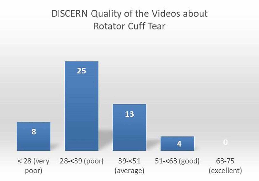 Distribution-of-quality-of-the-videos-according-to-the-DISCERN-scoring-system