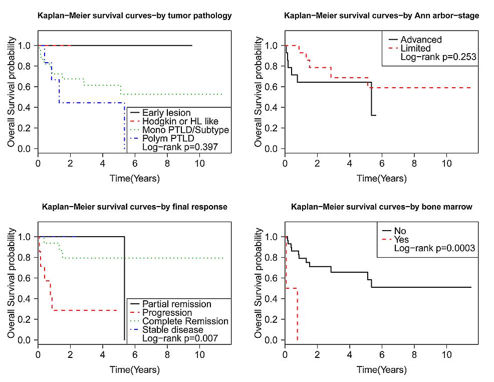 Kaplan-Meier-(KM)-analysis-survival-based-on-PTLD-characteristics