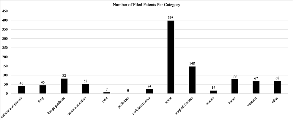 Number-of-patents-filed-by-AANS-members-in-each-subfield