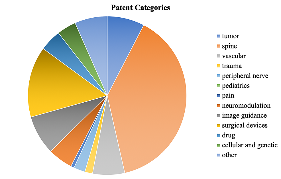 Percentage-breakdown-of-patents-in-each-subfield