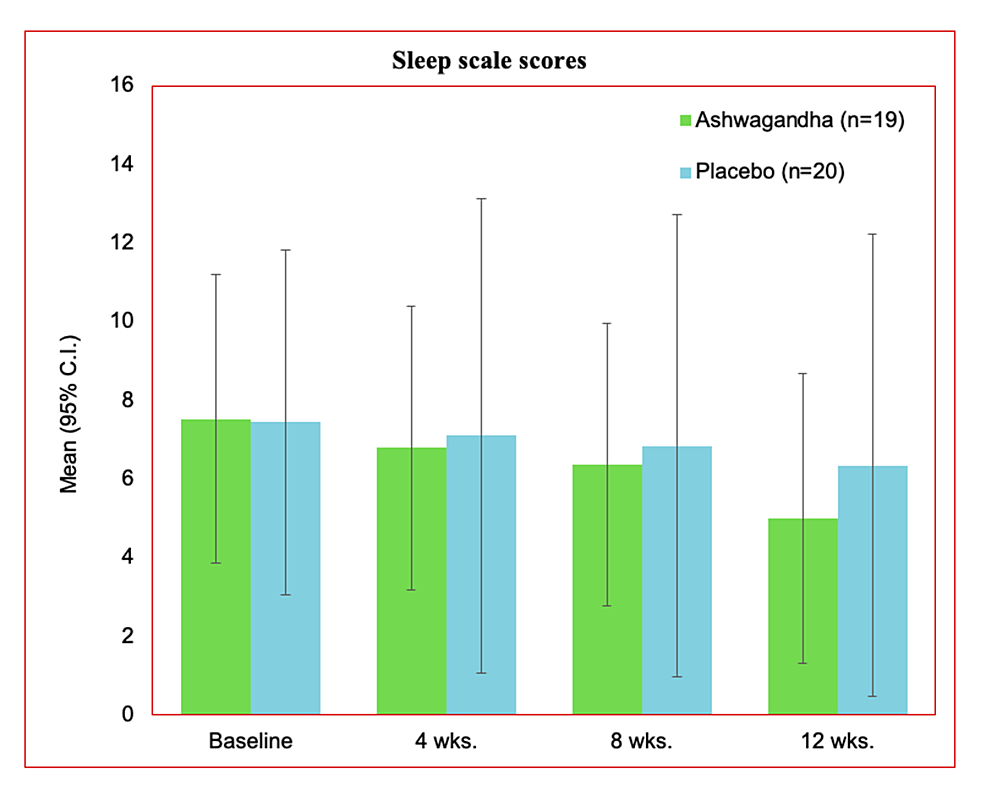 Sleep-scale-scores-for-treatment-and-placebo-group-for-the-per-protocol-dataset
