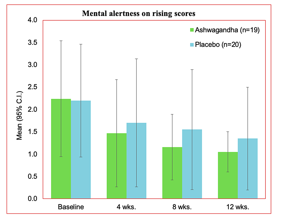 Mental-alertness-on-rising-at-12-weeks-in-the-PP-dataset
